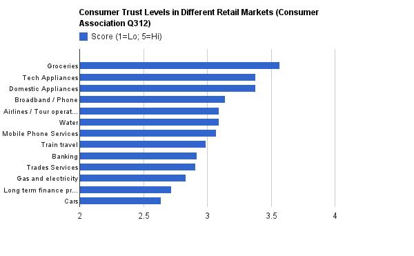 Consumer Trust in Different Retailer Organisations Q312