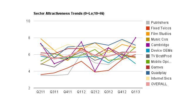 TMC Sectors - Hot or Not?